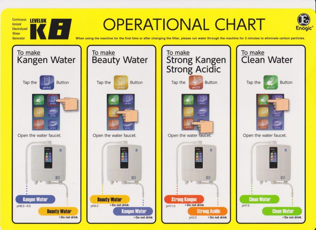 Kangen water chart